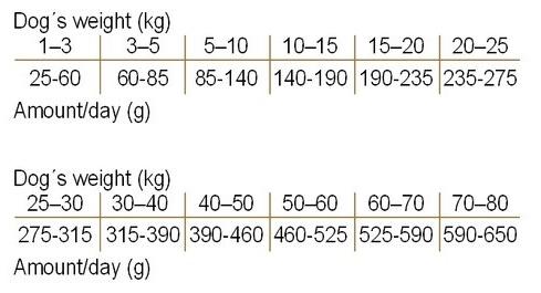 Франкс Про Голд Корм сухой Fish and Rice 24/13 для взрослых собак, Лосось/Сельдь, 2 весовки, Frank's ProGold